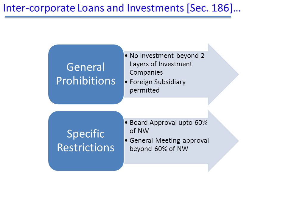 Inter-corporate Loans and Investments [Sec. 186]…